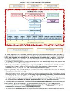 Granite State Future Organizational Chart - front